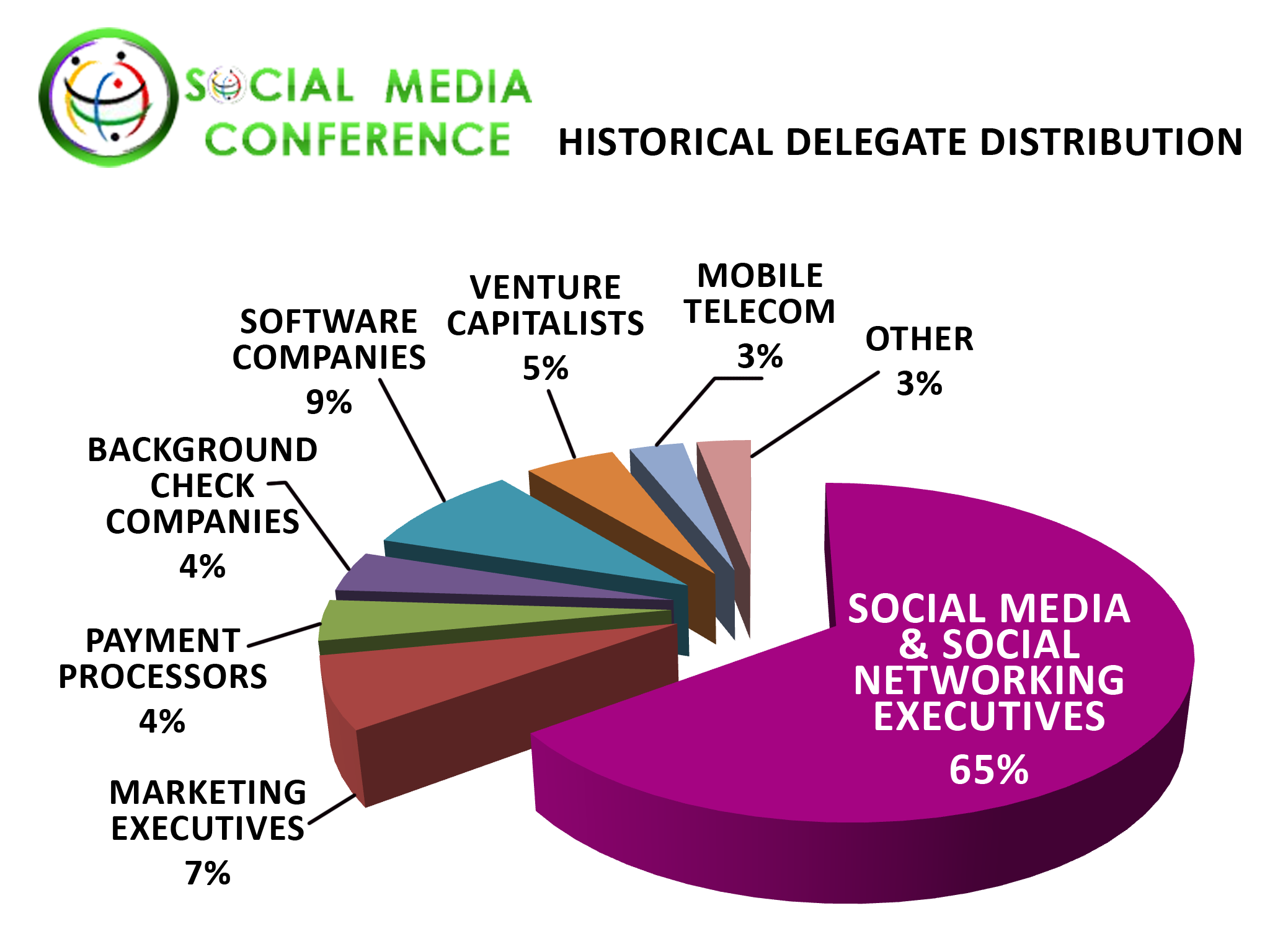 Social Networking Conference Delegate Distribution