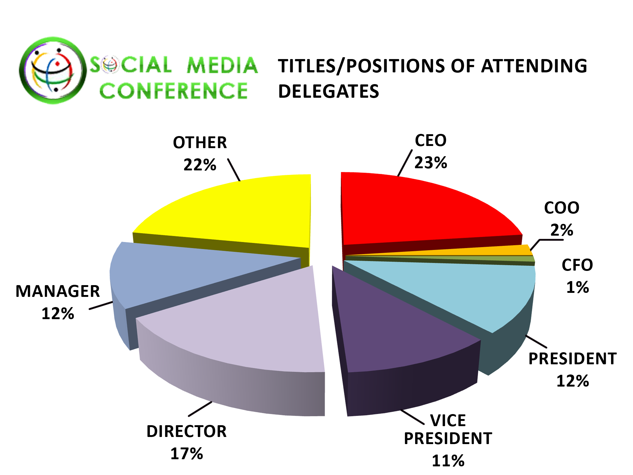 Social Networking Conference Delegate Titles/Positions