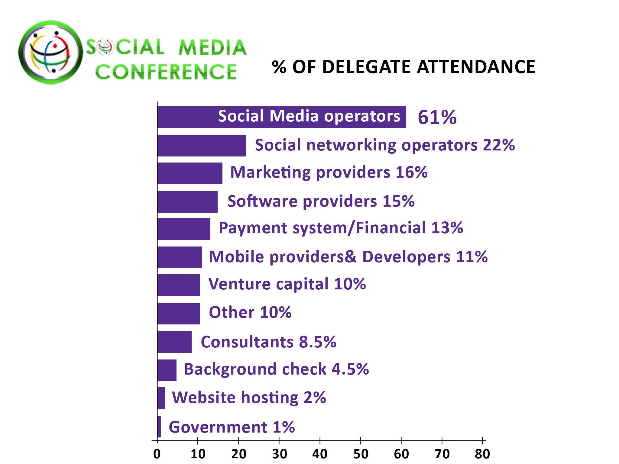 Social Networking Conference Delegate Attendee Types