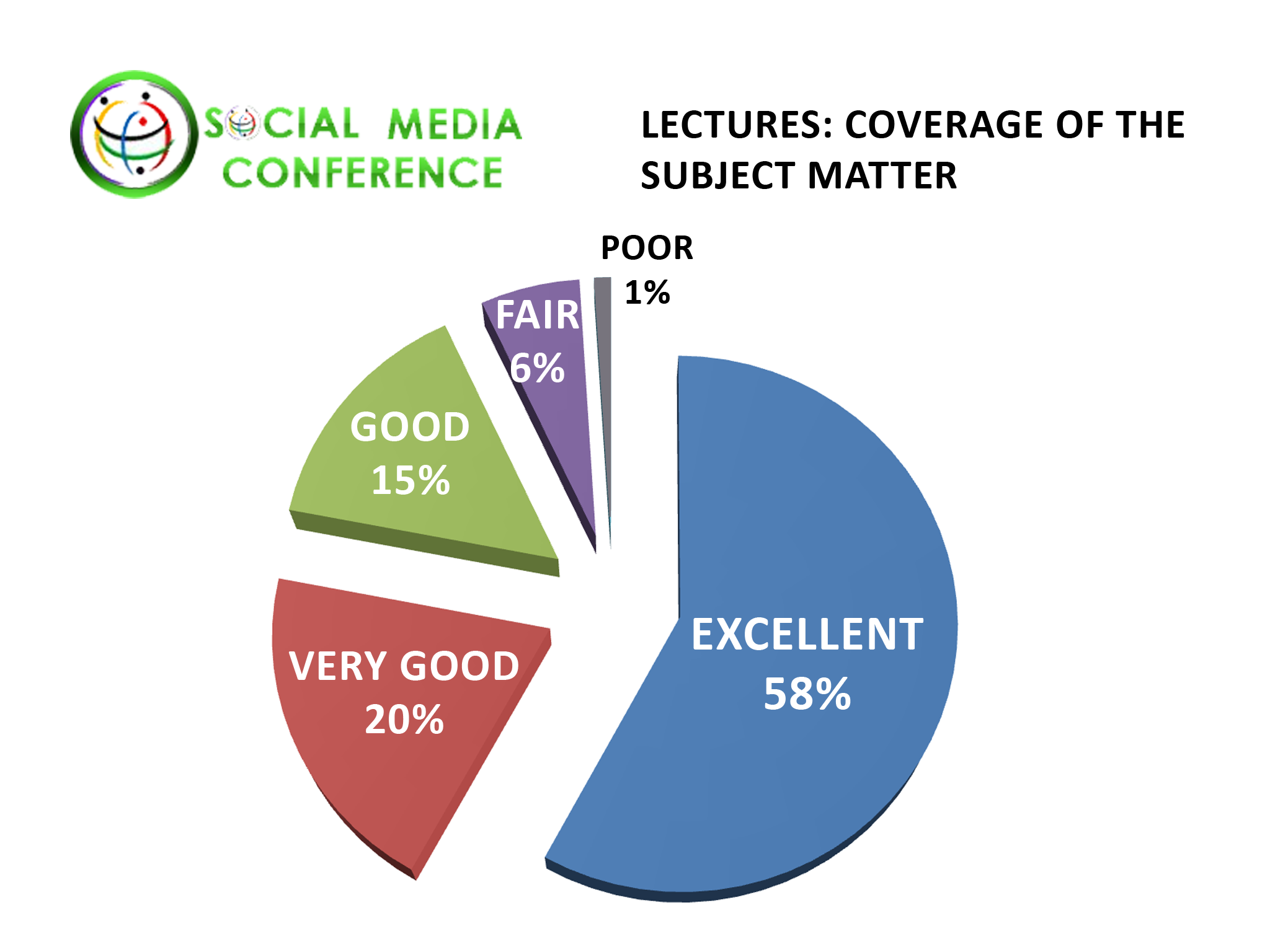 Social Networking Conference January 2012 Lecture Statistics Dating Industry Coverage of the Subject Matter