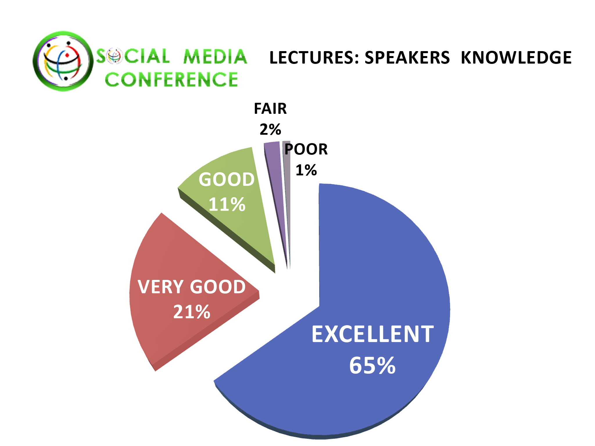 Social Networking Conference January 2012 Lecture Statistics Online and Mobile Dating Business Speaker Knowledge Ratings