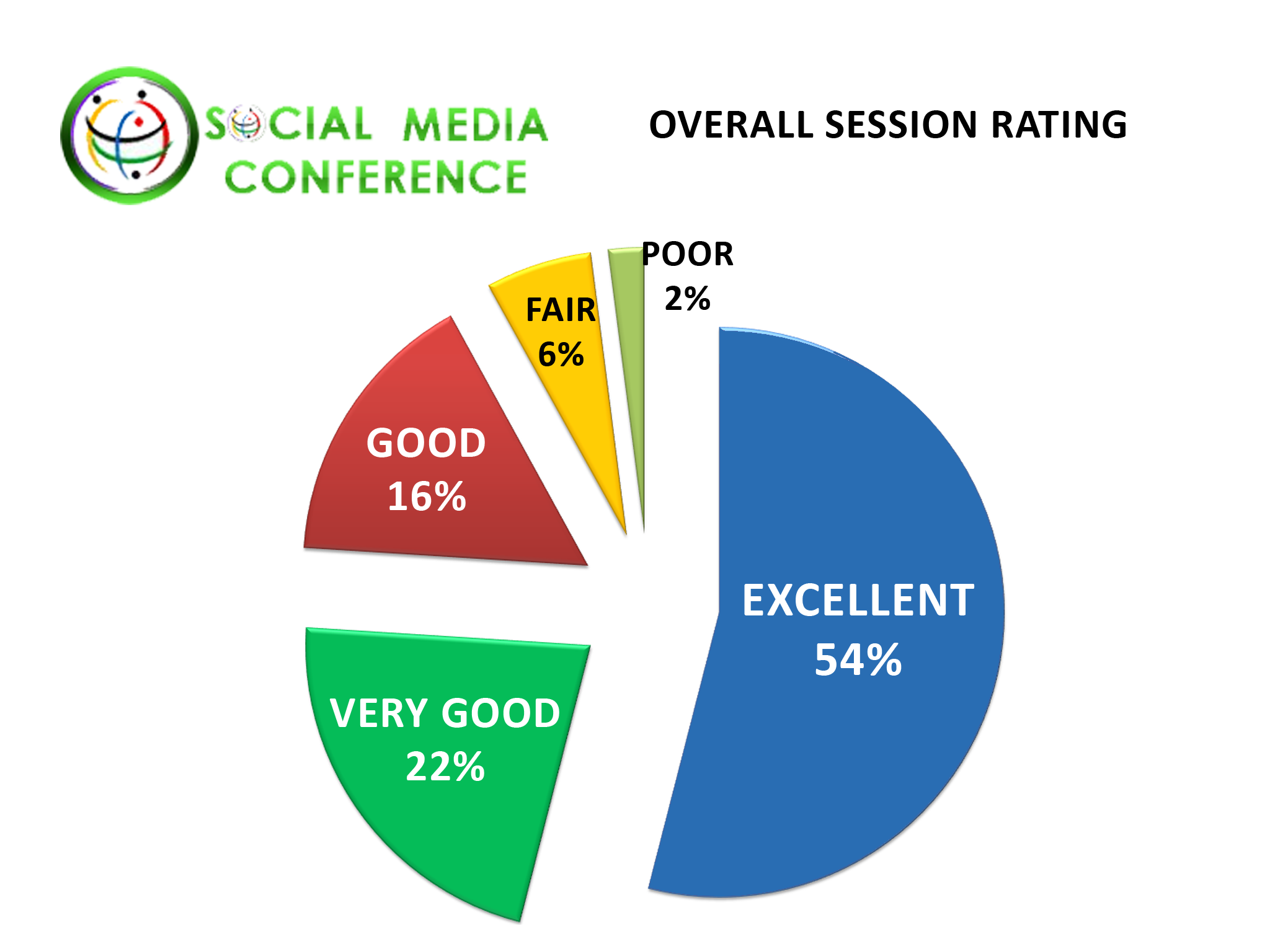 Social Networking Conference January 2012 Lecture Statistics Dating Industry Overall Session Rating